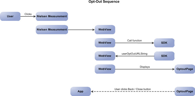 Android sdk api reference engineering client portal sequence diagram ccuart